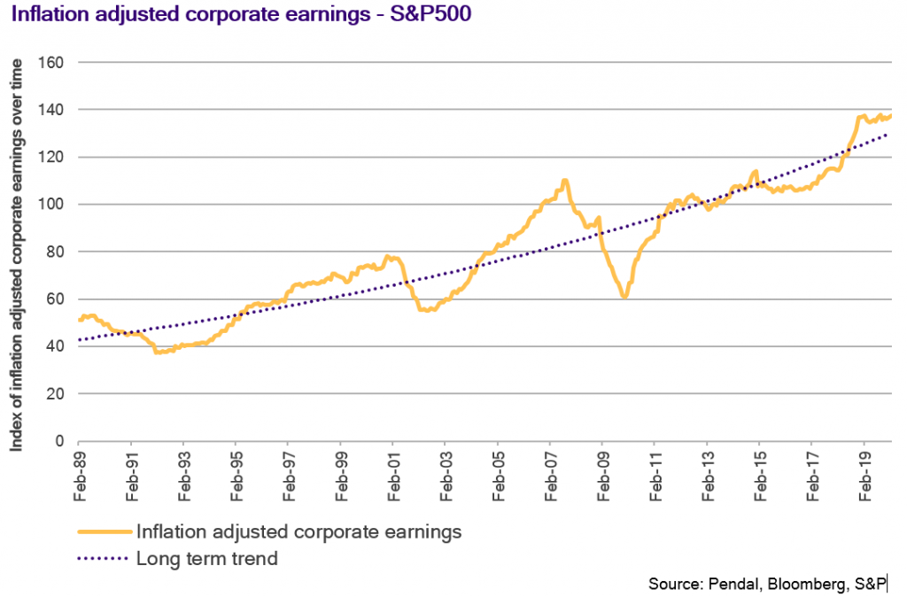 Inflation-adjusted corporate earnings (S&P 500) ... Source: Pendal, Bloomberg, S&P