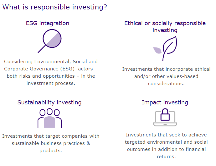 What is Responsible Investing