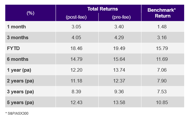 Pendal Focus Australian SHare Fund performance table (end Feb, 2021)