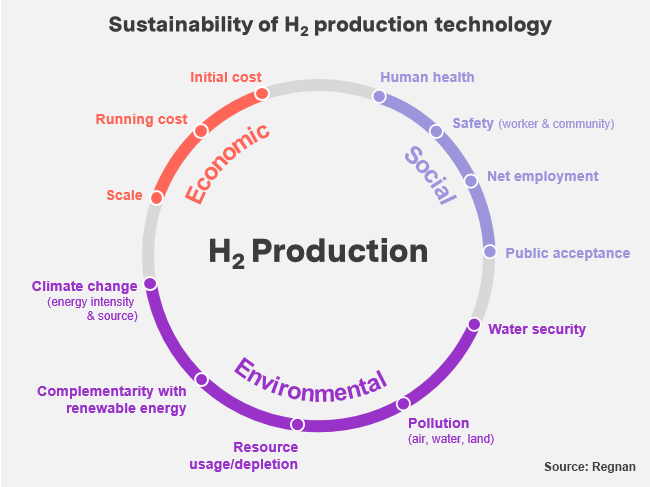 Key economic, environmental and social issues associated with H2 production. Source: Regnan